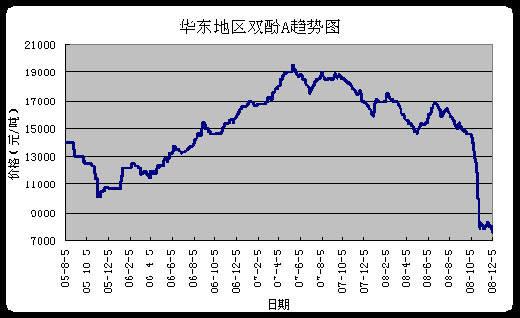 下图是2005年-2008年华东地区环氧氯丙烷的价格走势,从表中我们可以看出,环氧树脂的原料环氧氯丙烷在这几年中经历了过山车似的价格波动,而由于全球金融危机的影响,到2008年年底,环氧氯丙烷又跌回纯粹的谷底,达到近几年的价格最低值。