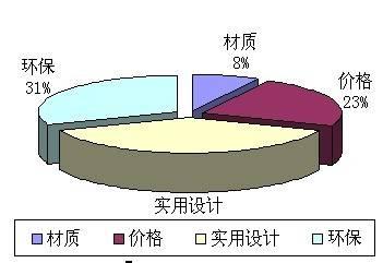 2009橱柜品牌销量排行榜出炉(图)北京
