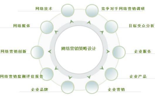 网络营销策略设计