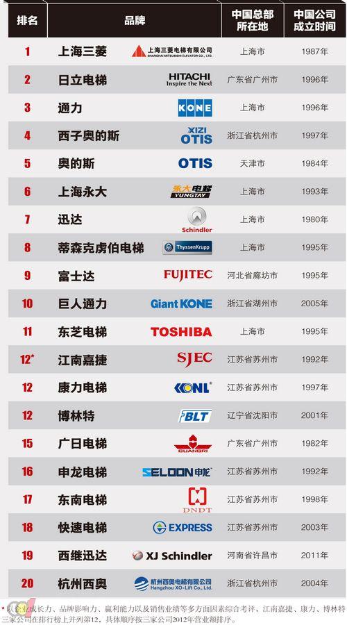 7家中国企业入选2013中国市场电梯制造商20强