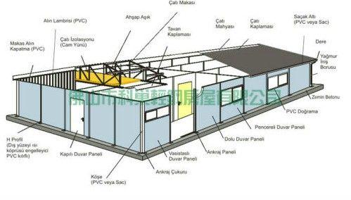 民房彩钢瓦安装方法图解