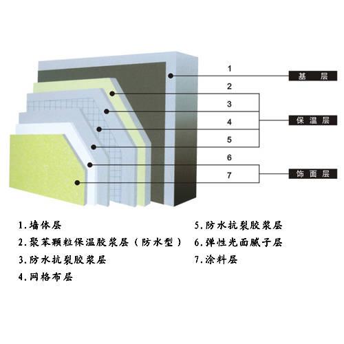 金灿-胶粉聚苯颗粒外墙保温系统