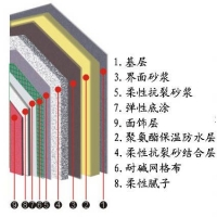 聚氨酯硬泡外墙保温体系
