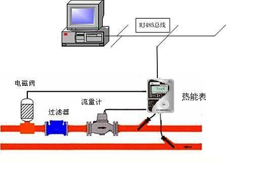 中央空调分户计量方案(热能表)