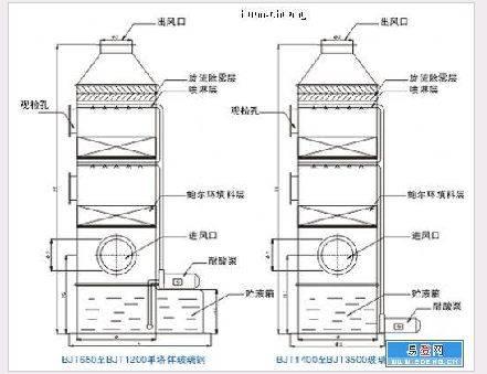 废气吸收塔_废气处理设备 废气吸收塔 废气处理塔 酸雾吸收塔 - 酸雾处理 ...