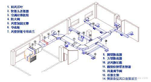 空调风管设计图