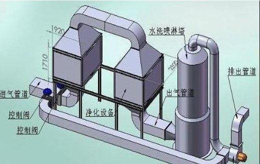该设备集中了液体吸收技术和低温等离子体催化新技术的诸多优点,处理效果良好(95%以上),运行稳定,维护简单等。主要工艺流程如图1所示: 柴油发电机尾气经过液体吸收单元、水雾过滤网、等离子体单元、催化单元等的处理后在油雾、炭黑等颗粒物和SO2、NOX、CO、CH等气态污染物均可以很好地去除,技术先进可靠。该技术核心是低温等离子体单元,技术关键是: 1)大功率高压快速上升沿窄脉冲电源设计制造,本系统使用IGBT驱动的无感电源,具有上升沿速度快、拉弧保护、过载保护、等特点。单电源功率200W。 2)高压电源与放