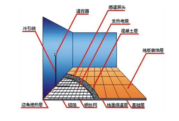 北京地区电地暖运行费用及说明