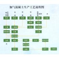 加气混凝土工艺流程图