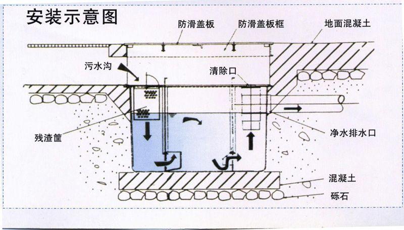 厨房下水道结构图