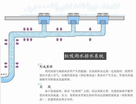 所以在虹吸排水系统设计阶段我方