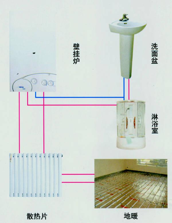 地暖施工流程产品图片